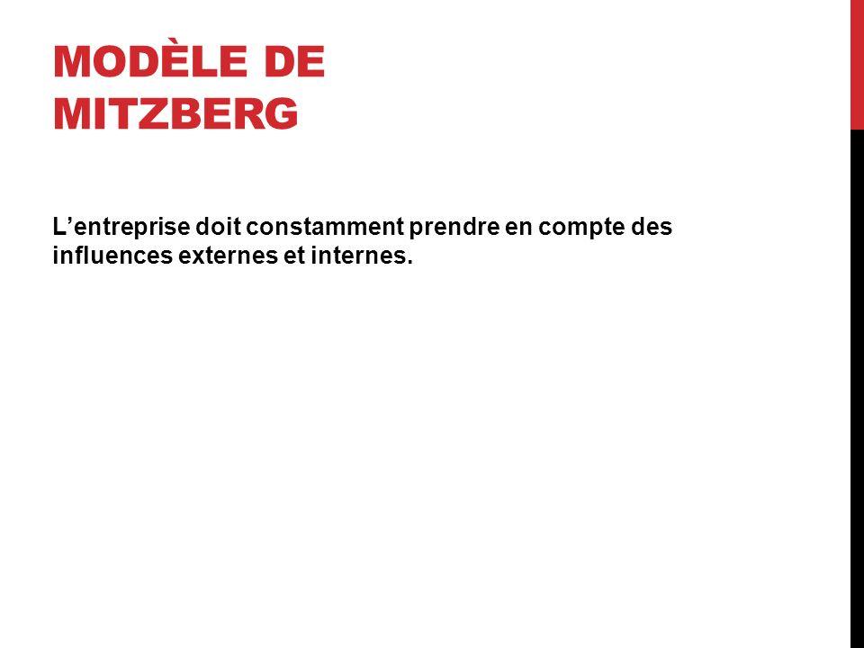 Modèle de Mitzberg L'entreprise doit constamment prendre en compte des influences externes et internes.