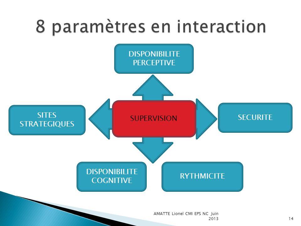 8 paramètres en interaction