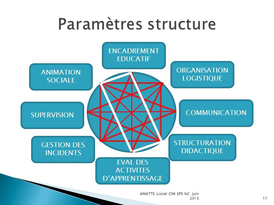 Paramètres structure ENCADREMENT EDUCATIF ORGANISATION LOGISTIQUE
