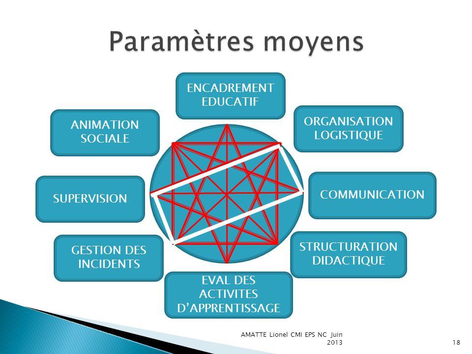 Paramètres moyens ENCADREMENT EDUCATIF ORGANISATION LOGISTIQUE