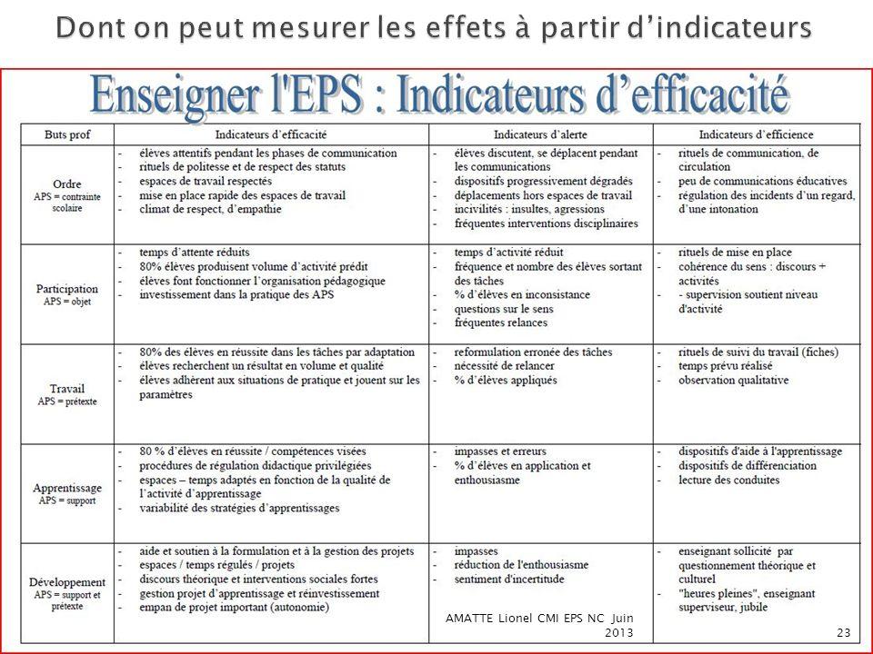 Dont on peut mesurer les effets à partir d'indicateurs