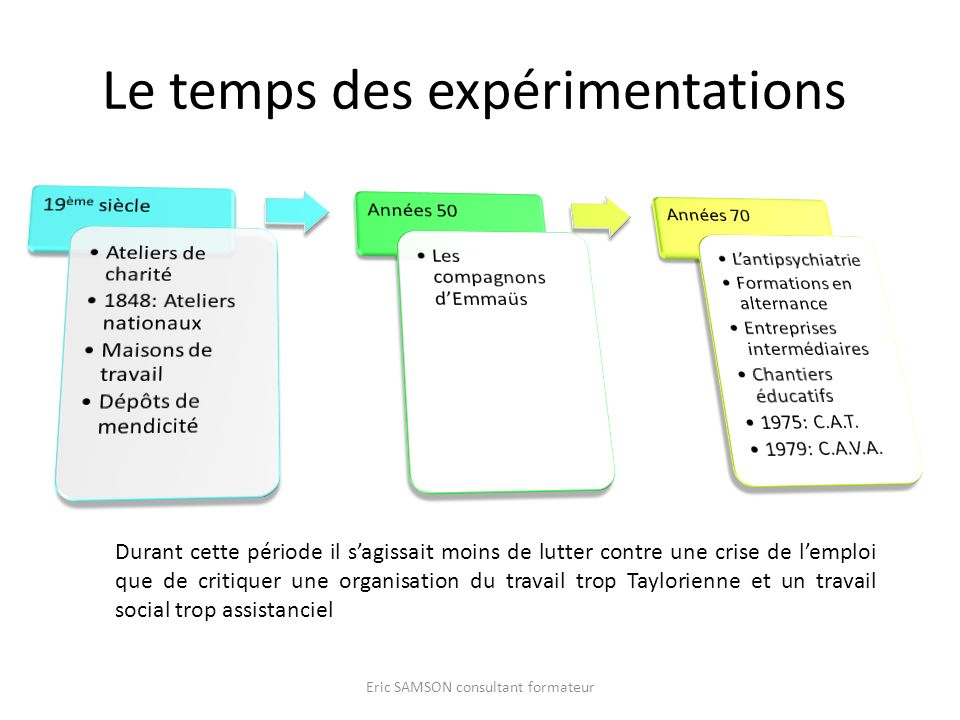 Le temps des expérimentations