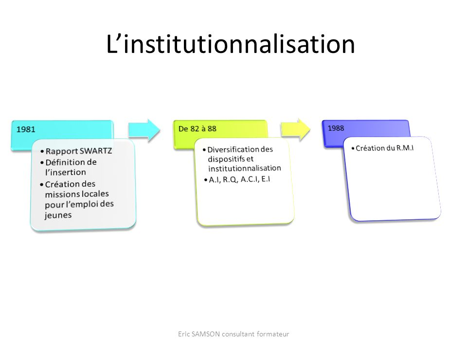 L'institutionnalisation