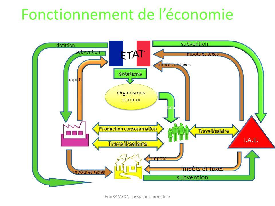 Fonctionnement de l'économie