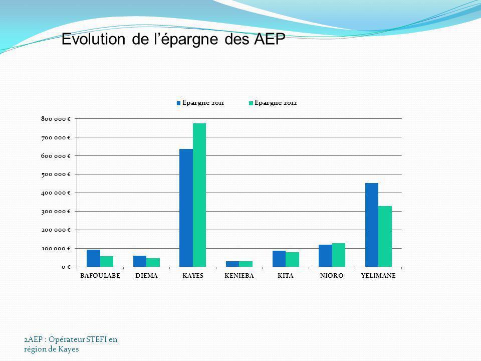 Evolution de l'épargne des AEP