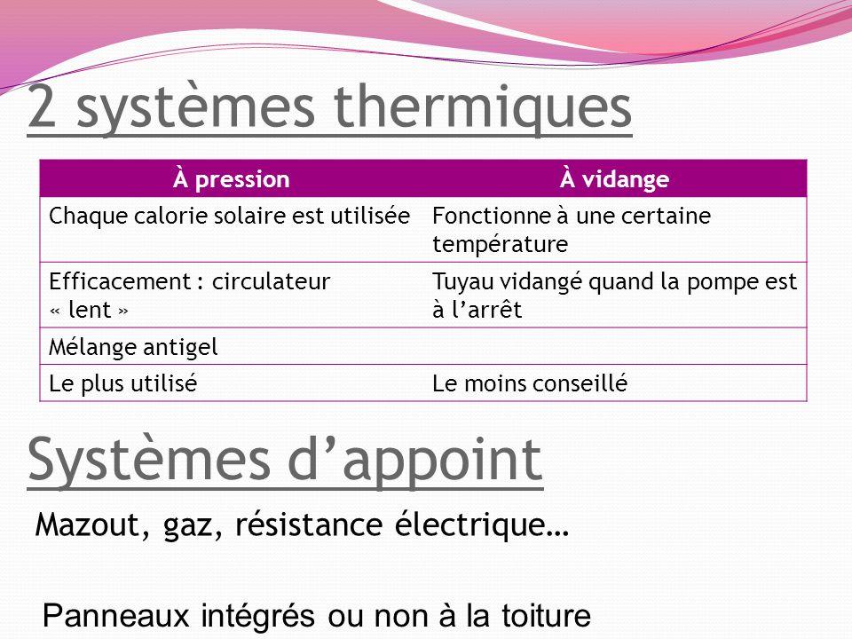 2 systèmes thermiques Systèmes d'appoint