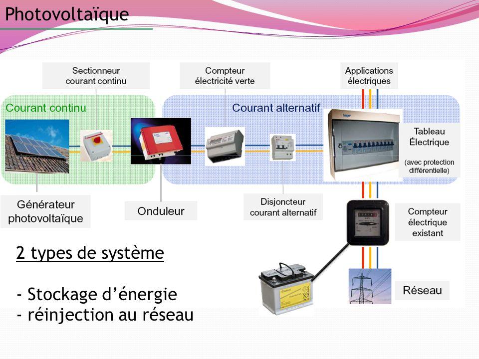 Photovoltaïque 2 types de système Stockage d'énergie