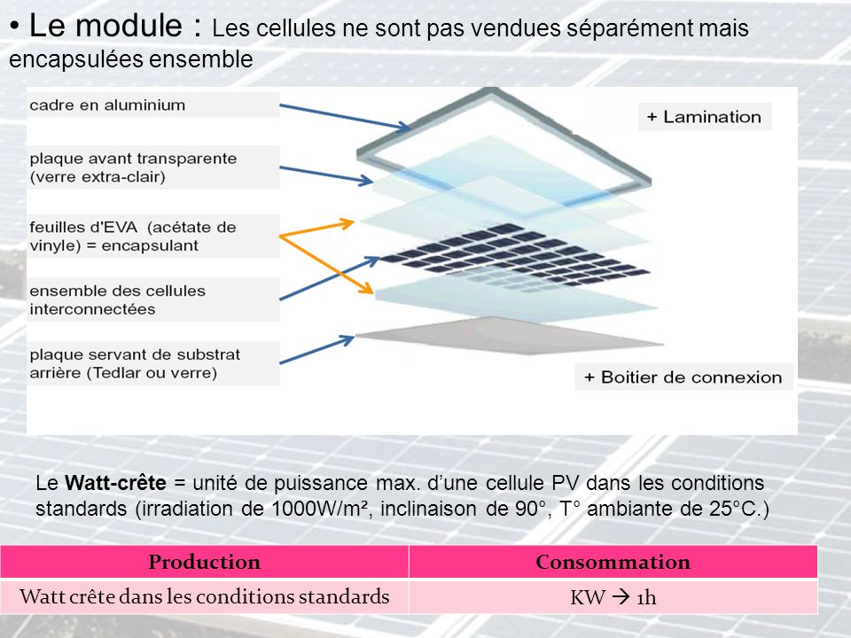 Watt crête dans les conditions standards
