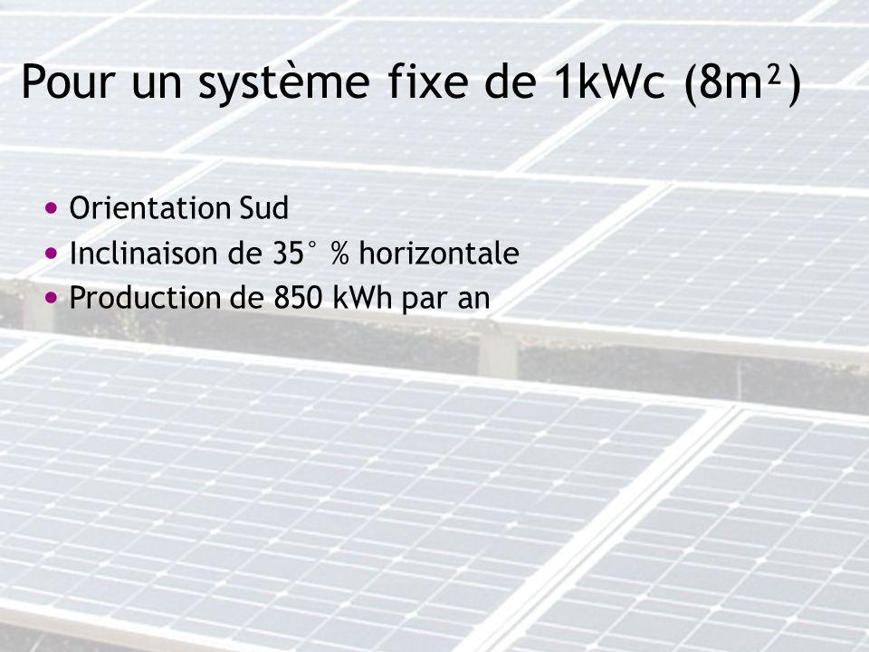 Pour un système fixe de 1kWc (8m²)