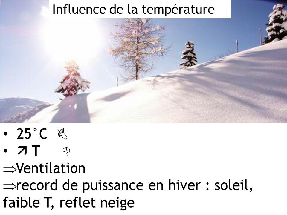 record de puissance en hiver : soleil, faible T, reflet neige