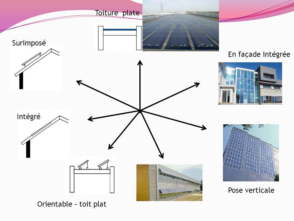 Toiture plate Surimposé En façade intégrée Intégré Pose verticale Orientable – toit plat