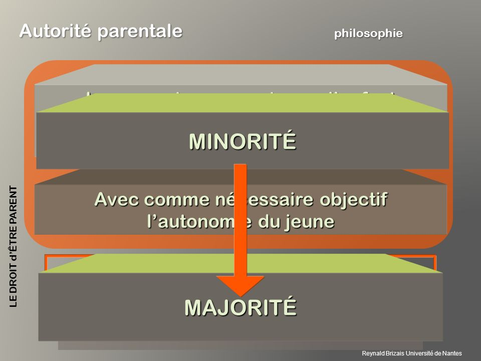 MINORITÉ MAJORITÉ Autorité parentale philosophie