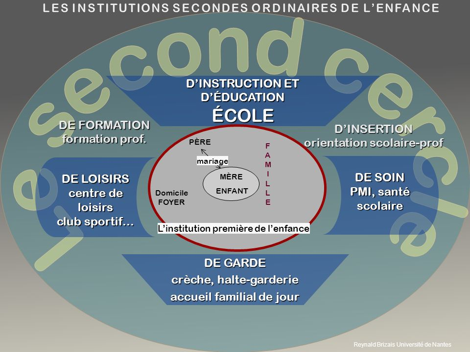 LES INSTITUTIONS SECONDES ORDINAIRES DE L'ENFANCE