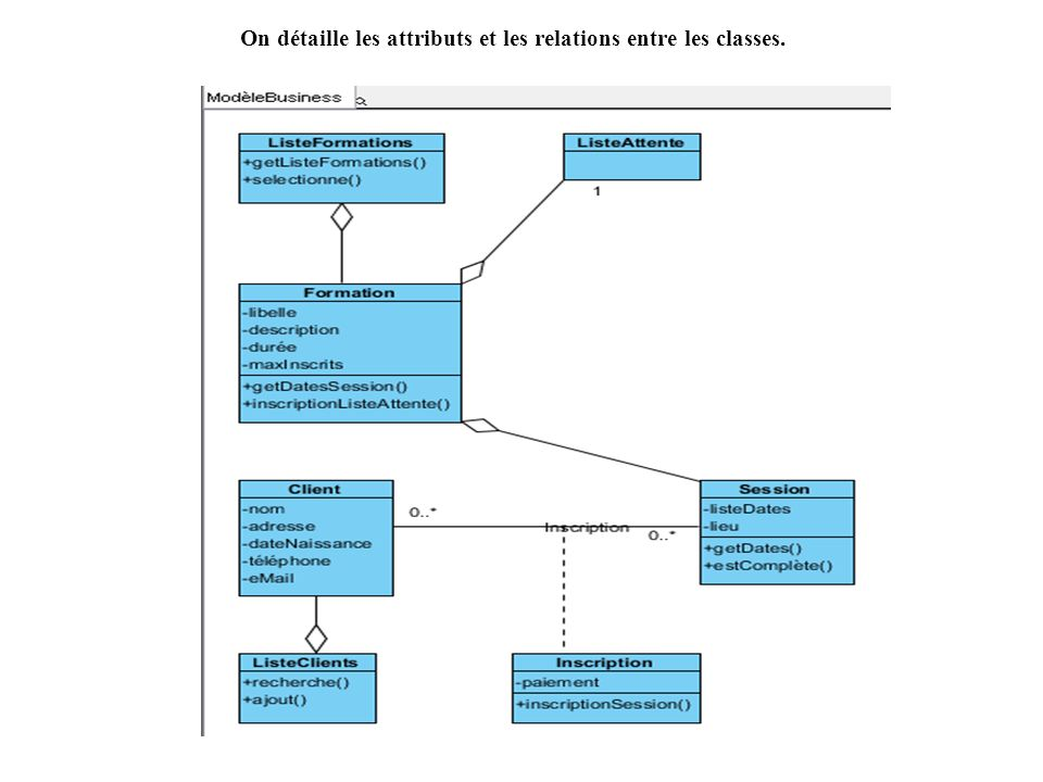 On détaille les attributs et les relations entre les classes.