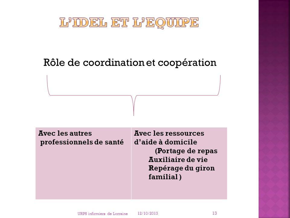 L'IDEL et l'Equipe Rôle de coordination et coopération Avec les autres