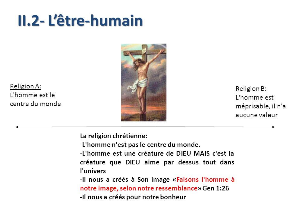 II.2- L'être-humain Religion A: Religion B: