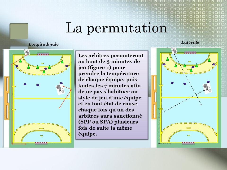 La permutation Latérale. Longitudinale.