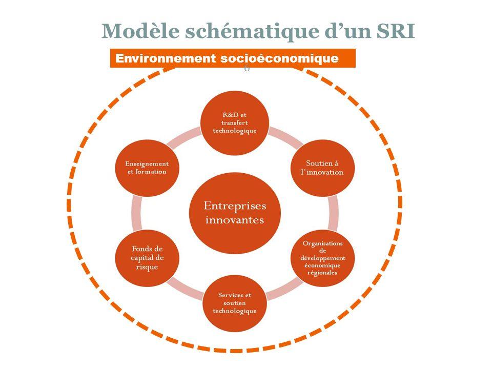 Modèle schématique d'un SRI
