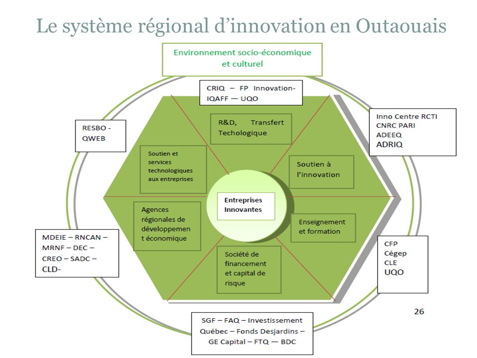 Le système régional d'innovation en Outaouais