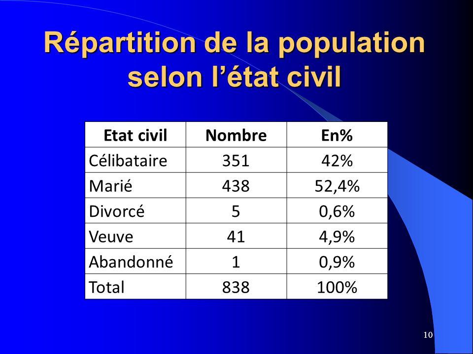 Répartition de la population selon l'état civil