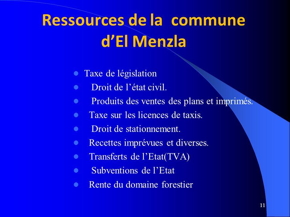 Ressources de la commune d'El Menzla