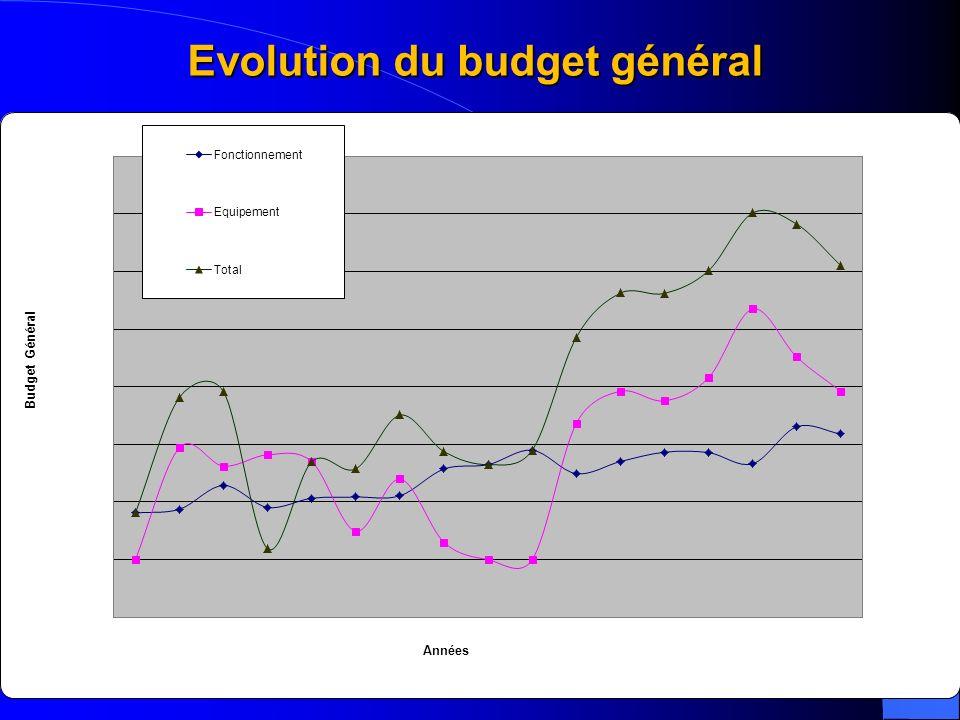 Evolution du budget général