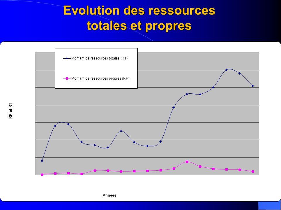 Evolution des ressources totales et propres