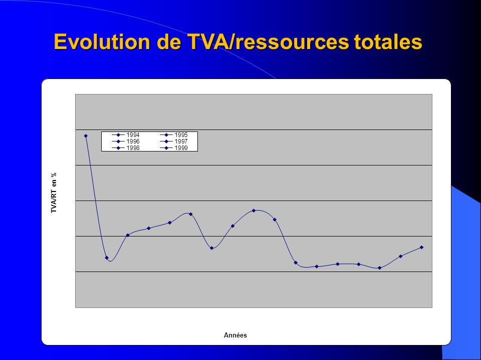 Evolution de TVA/ressources totales