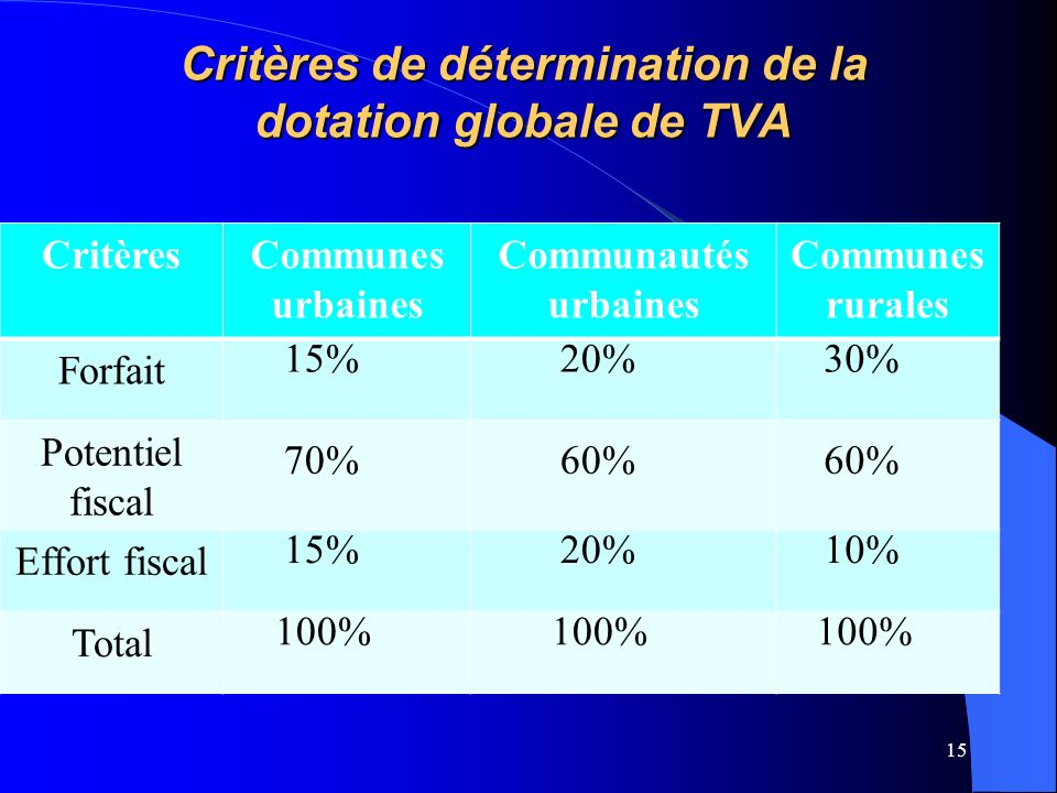 Critères de détermination de la dotation globale de TVA