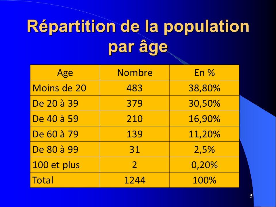 Répartition de la population par âge