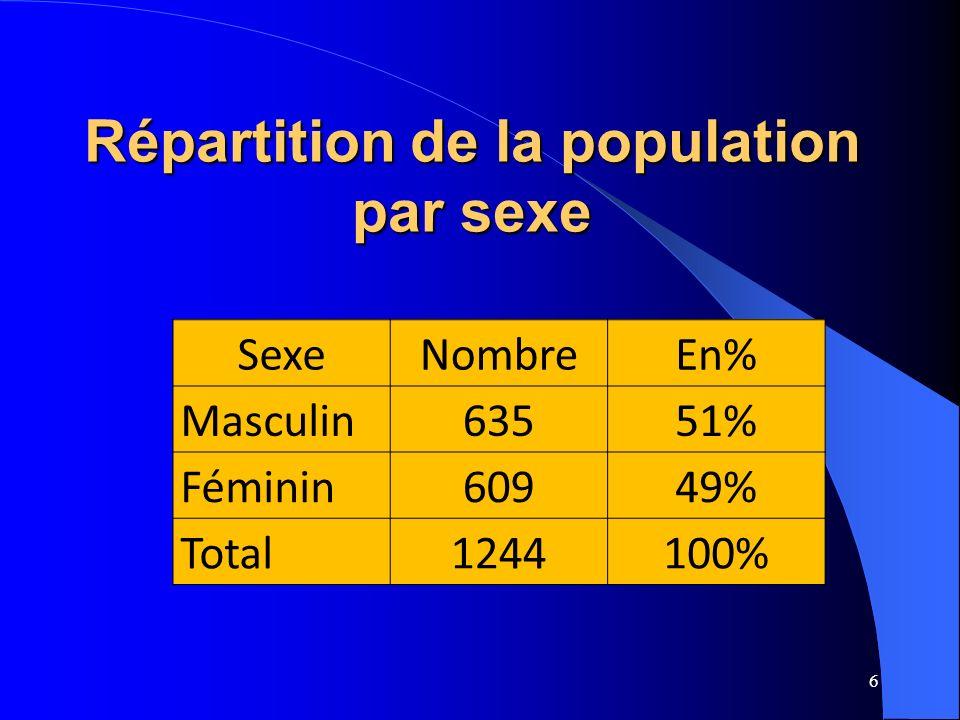 Répartition de la population par sexe