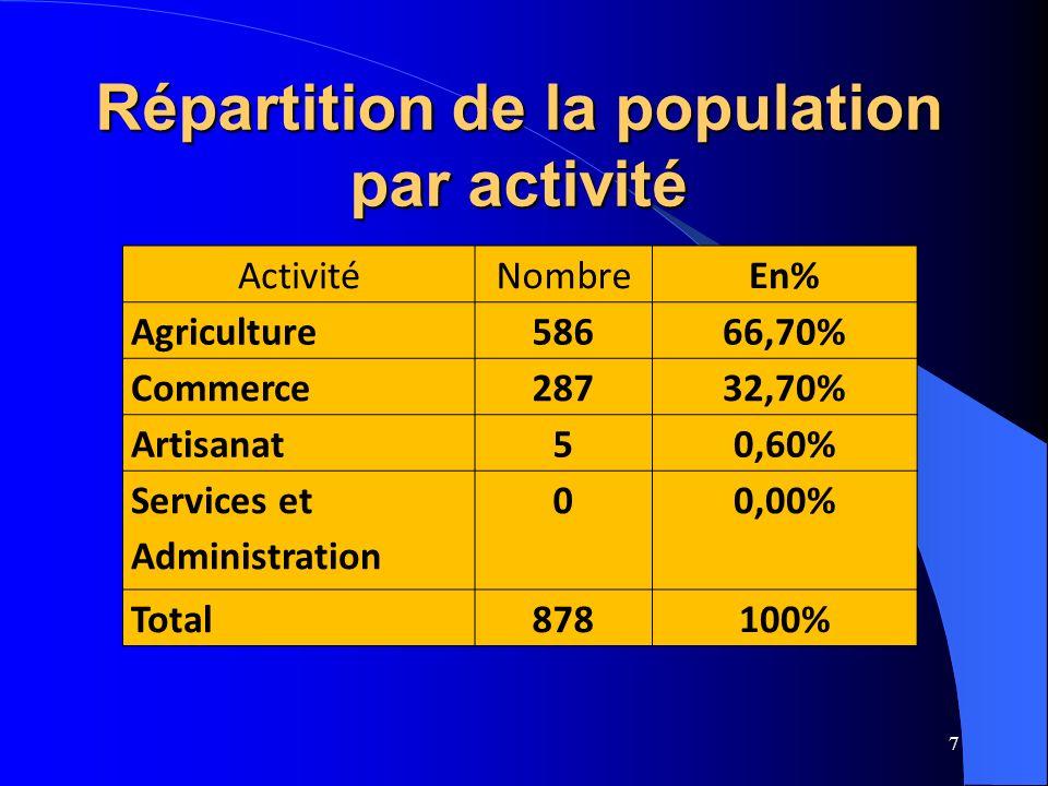 Répartition de la population par activité