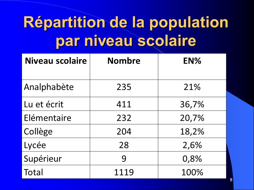 Répartition de la population par niveau scolaire