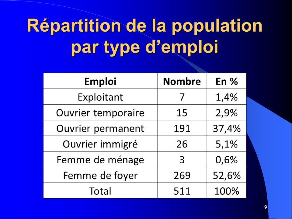 Répartition de la population par type d'emploi