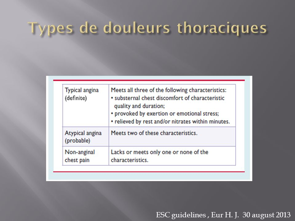 Types de douleurs thoraciques