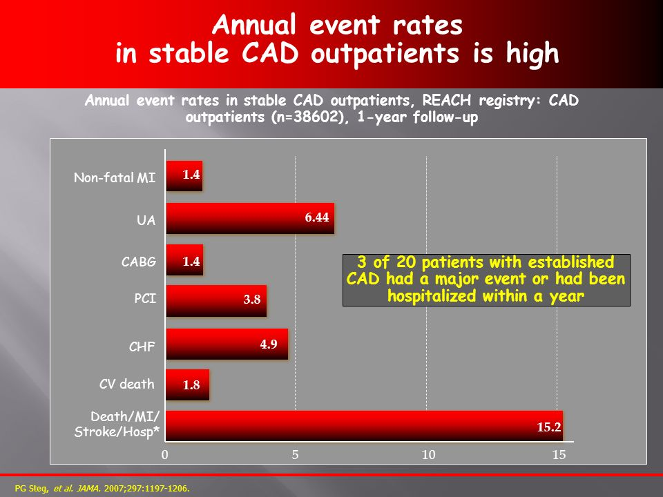 Annual event rates in stable CAD outpatients is high