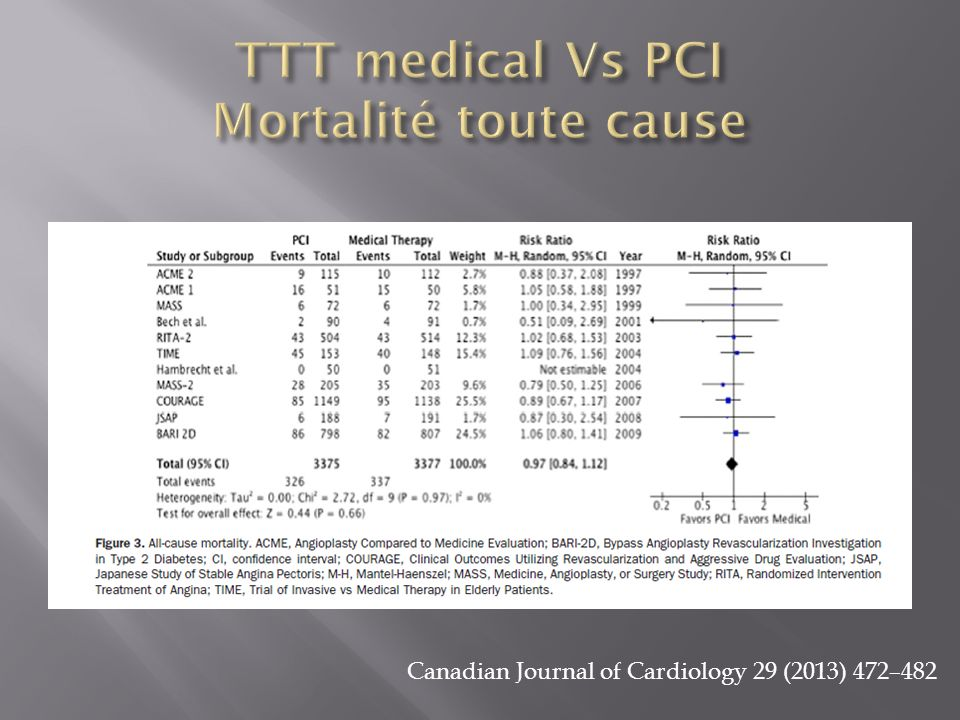 TTT medical Vs PCI Mortalité toute cause