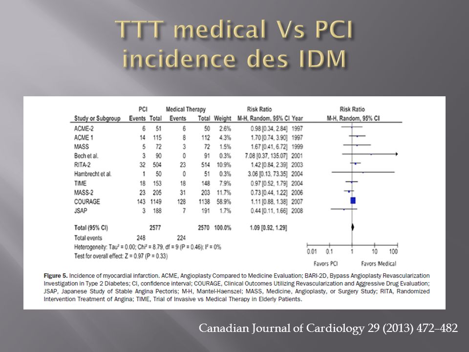 TTT medical Vs PCI incidence des IDM