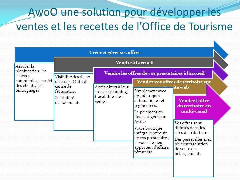 AwoO une solution pour développer les ventes et les recettes de l'Office de Tourisme