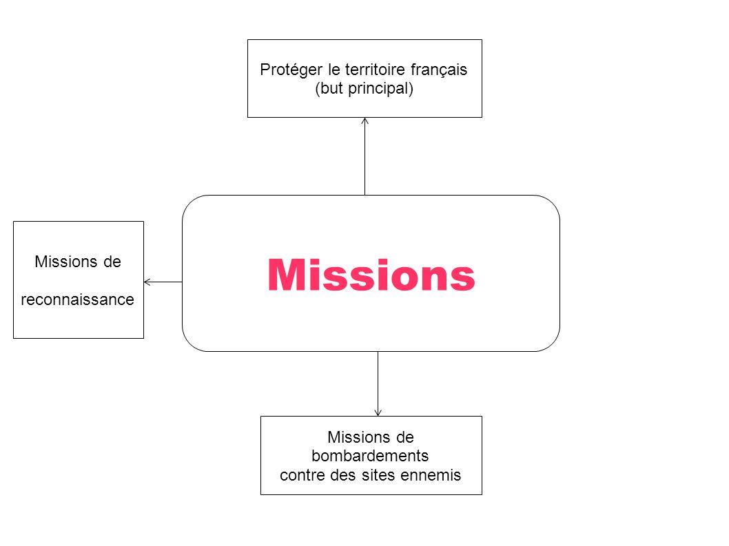 Missions Protéger le territoire français (but principal) Missions de