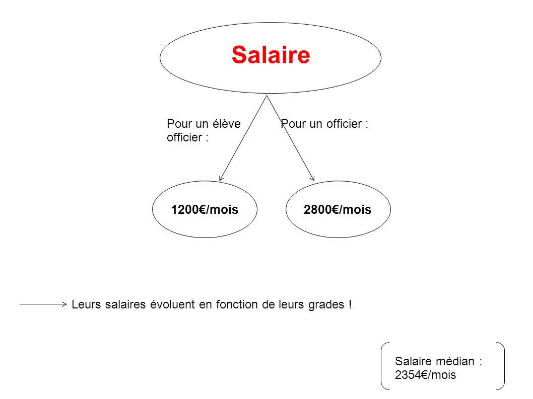 Salaire 1200€/mois 2800€/mois Pour un élève officier :