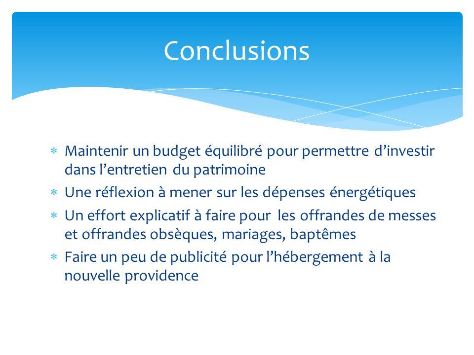 Conclusions Maintenir un budget équilibré pour permettre d'investir dans l'entretien du patrimoine.