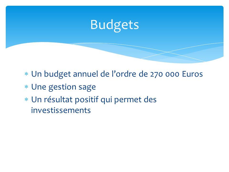 Budgets Un budget annuel de l'ordre de 270 000 Euros Une gestion sage
