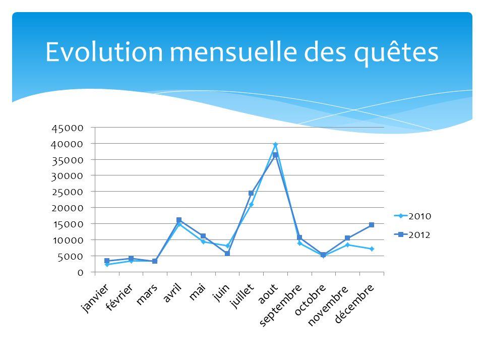 Evolution mensuelle des quêtes