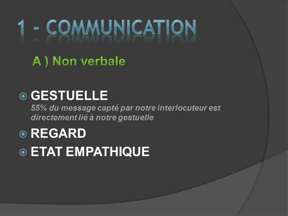 1 - COMMUNICATION A ) Non verbale