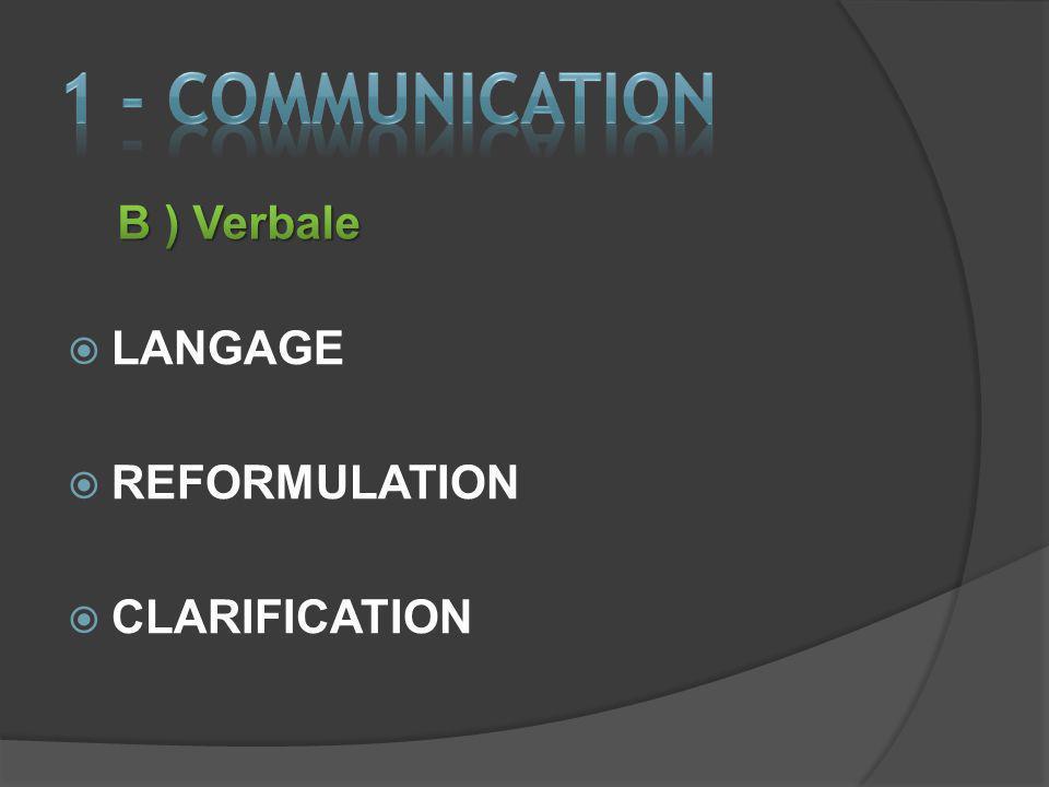 1 - COMMUNICATION B ) Verbale LANGAGE REFORMULATION CLARIFICATION