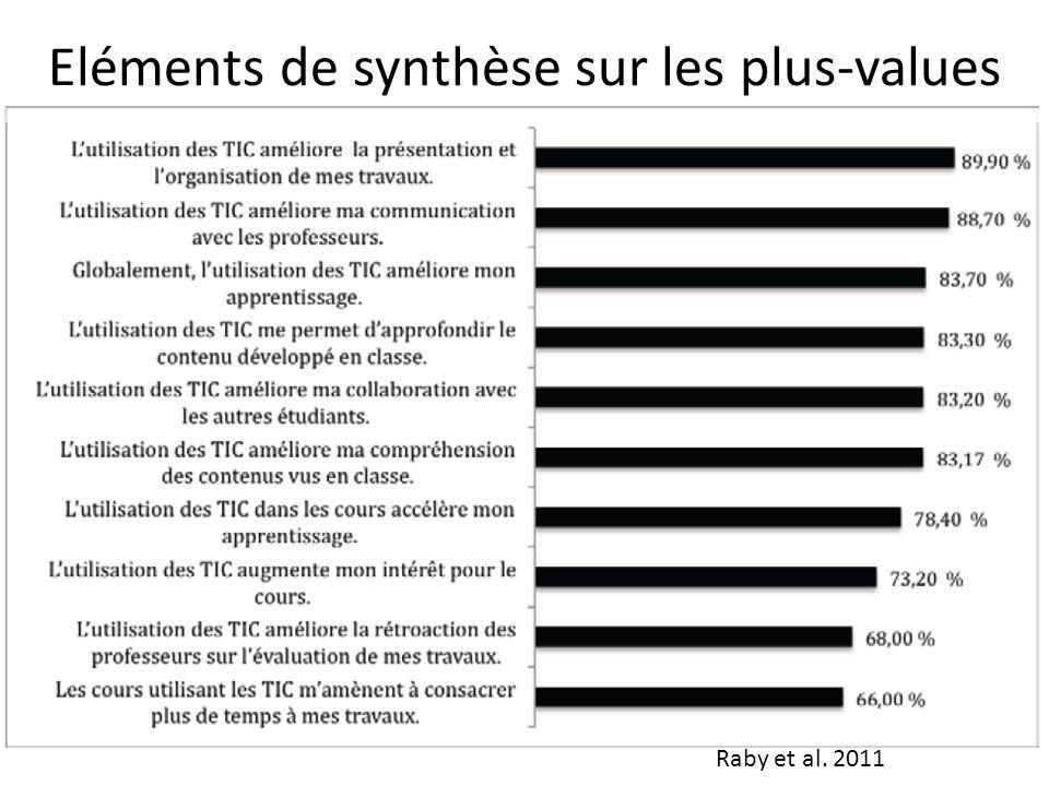Eléments de synthèse sur les plus-values