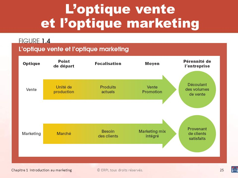 L'optique vente et l'optique marketing