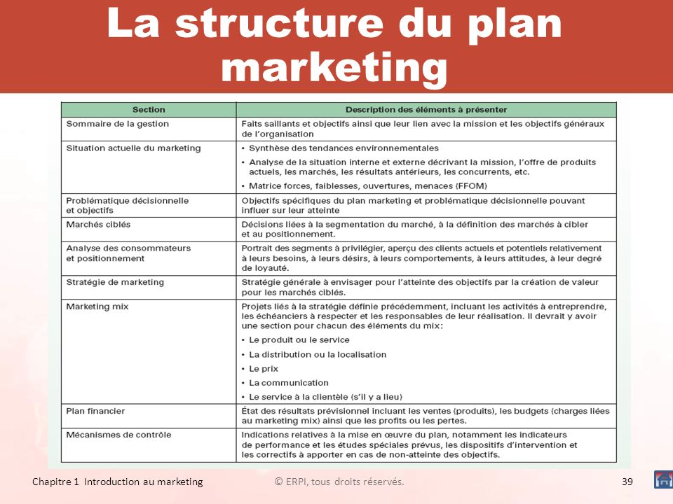 La structure du plan marketing