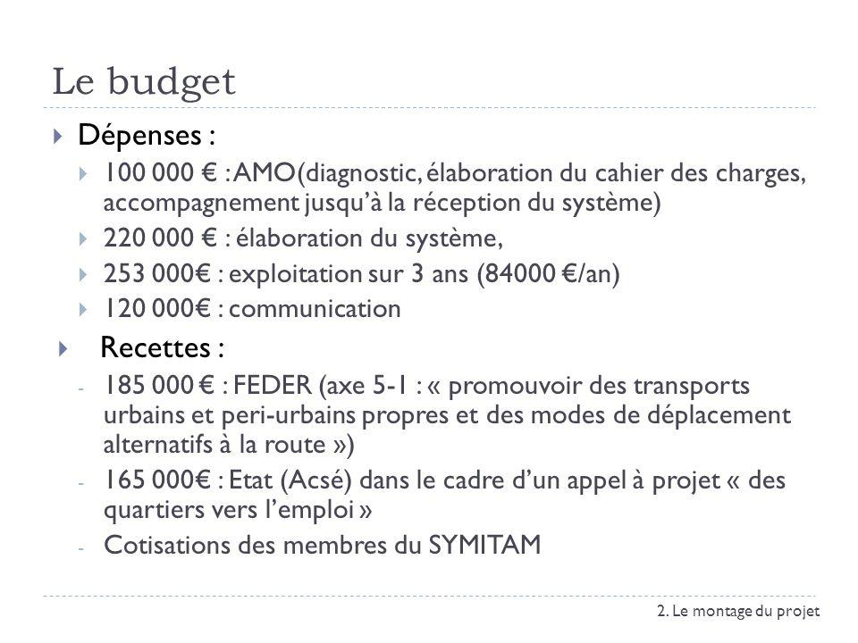 Le budget Dépenses : Recettes :